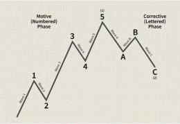 波浪理论实战图解,3种方法交易盈利