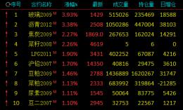 期市收评:玻璃触及涨停涨近4%
