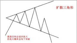 K线形态扩散三角形(图解)