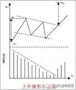 旗形、楔形k线形态图解