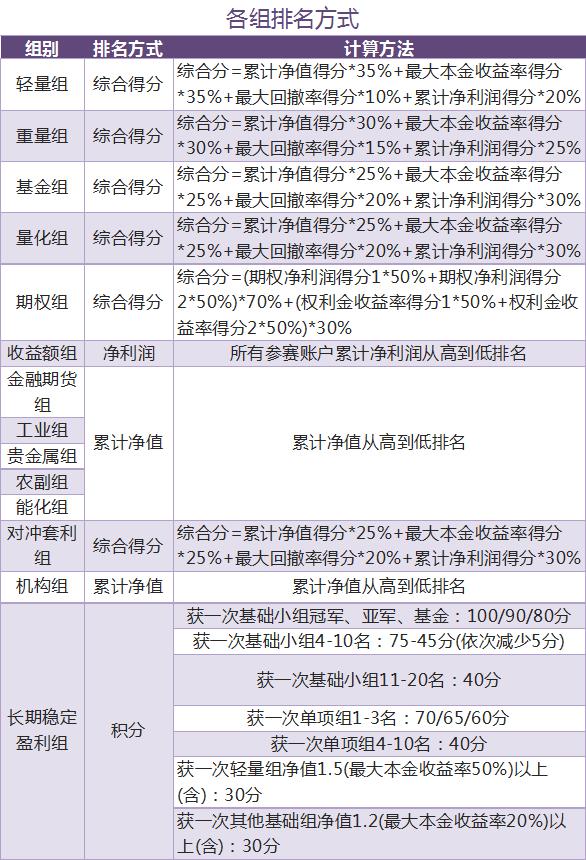 各组排名方式.png