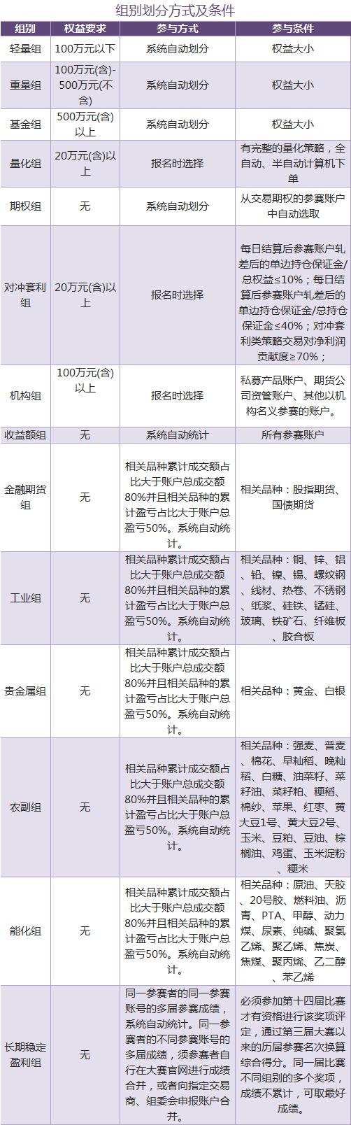 组别划分方式及条件.png