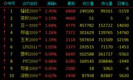 期市收评:多数收跌,原油、沪银跌逾3%