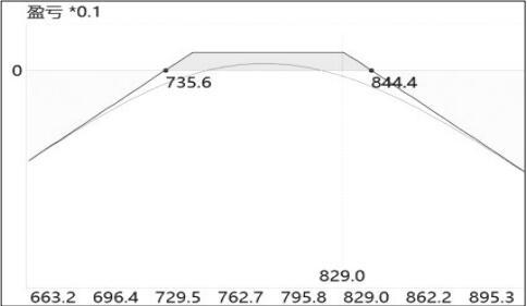 图为7月24日铁矿石2009合约宽跨式盘整策略的盈亏