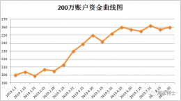我的期货趋势系统(60均线,更新补充)