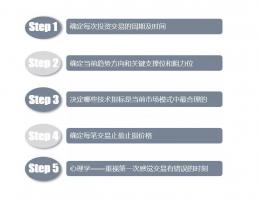 成功的期货股票交易最重要的五个步骤!