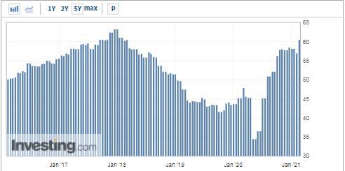 德国2月制造业PMI创近三年新高